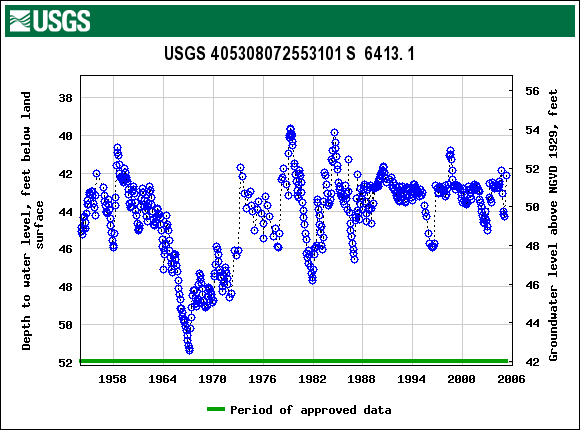 USGS Water Data thru 2005